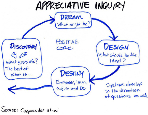 Appreciative Inquiry, the 4D cycle
