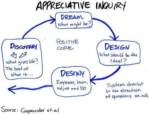 Appreciative Inquiry, the 4D cycle